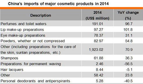 Facts about China Beauty Imports